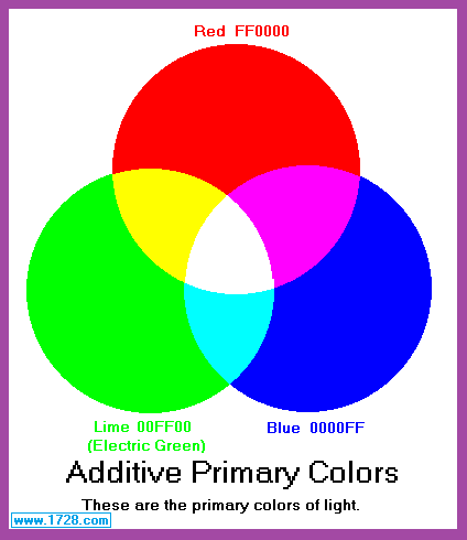 Primary Secondary And Tertiary Colors