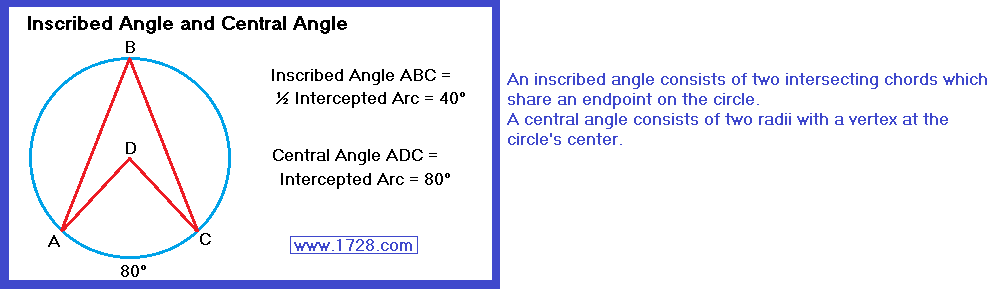 Angles In Circles