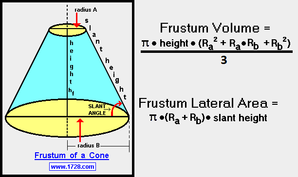 Conical Frustum Surface Area Calculator