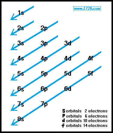 Orbitals And Electron Configuration