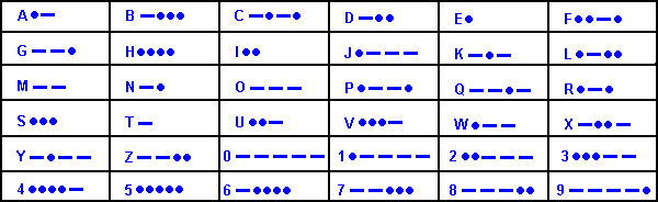 Good The Above Table Shows The Morse Code Characters For All Letters And Numbers    Basically, These Are The Essential Ones To Know.