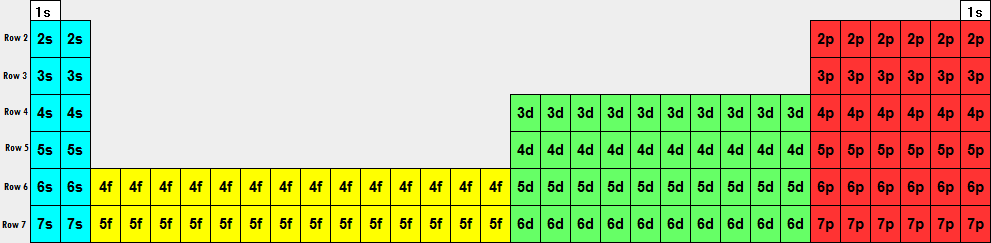 now lets show the periodic table with the names of the orbitals s p d and f replacing the element numbers and symbols