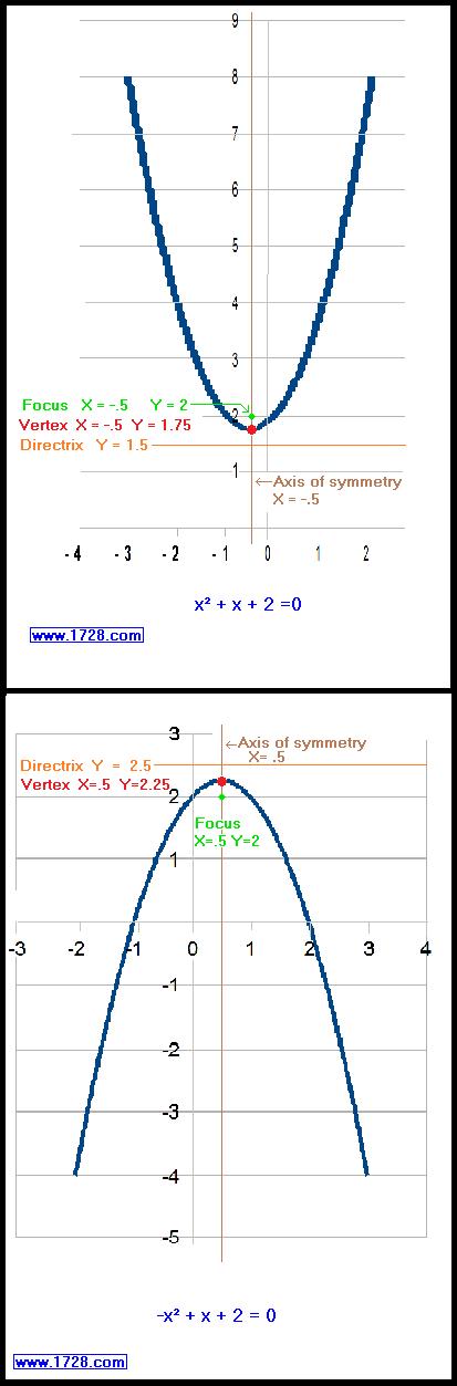Vertex Directrix And Focus Of Quadratic Equations