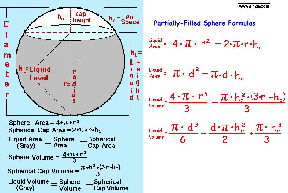CIRCLE FORMULAS - CIRCUMFERENCE, AREA ** SPHERE FORMULAS ...