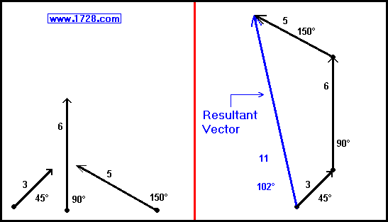 Vector addition tutorial in the above example we demonstrated adding vectors physically by drawing and measuring them in the real world we need much greater accuracy ccuart Images